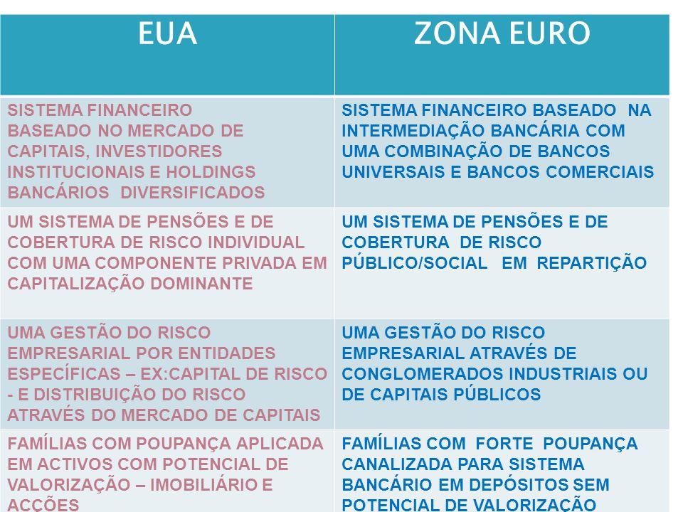 EUA ZONA EURO SISTEMA FINANCEIRO