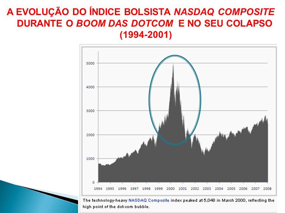 A EVOLUÇÃO DO ÍNDICE BOLSISTA NASDAQ COMPOSITE