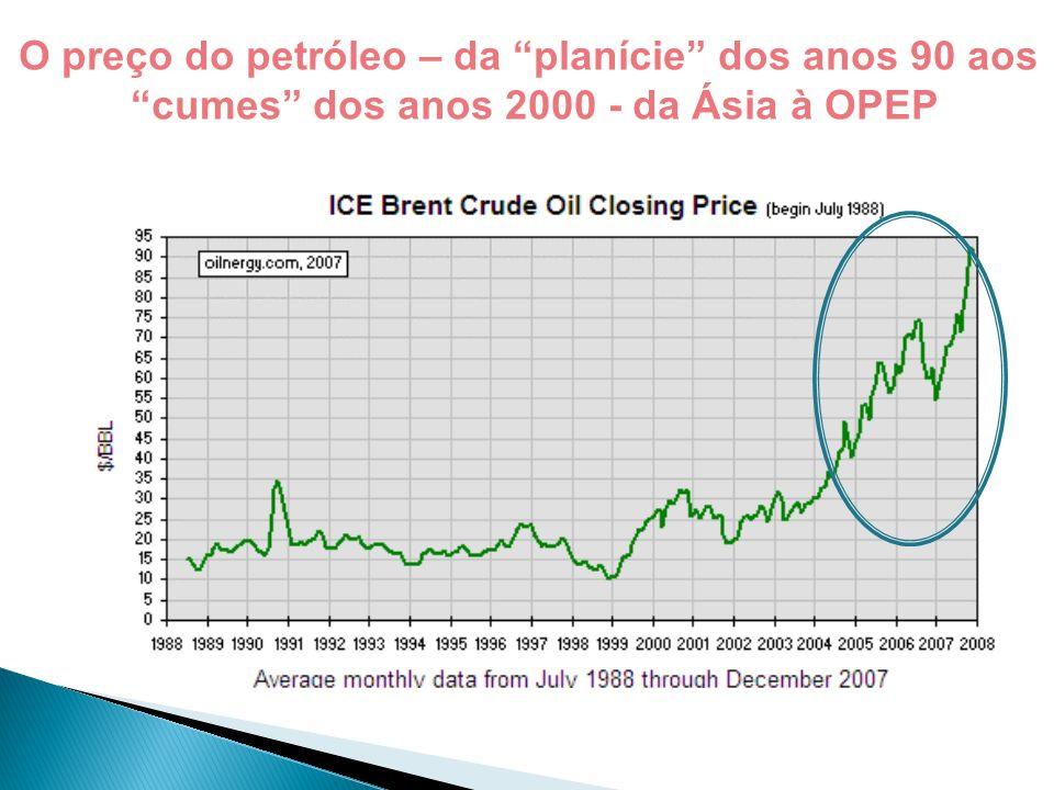 O preço do petróleo – da planície dos anos 90 aos