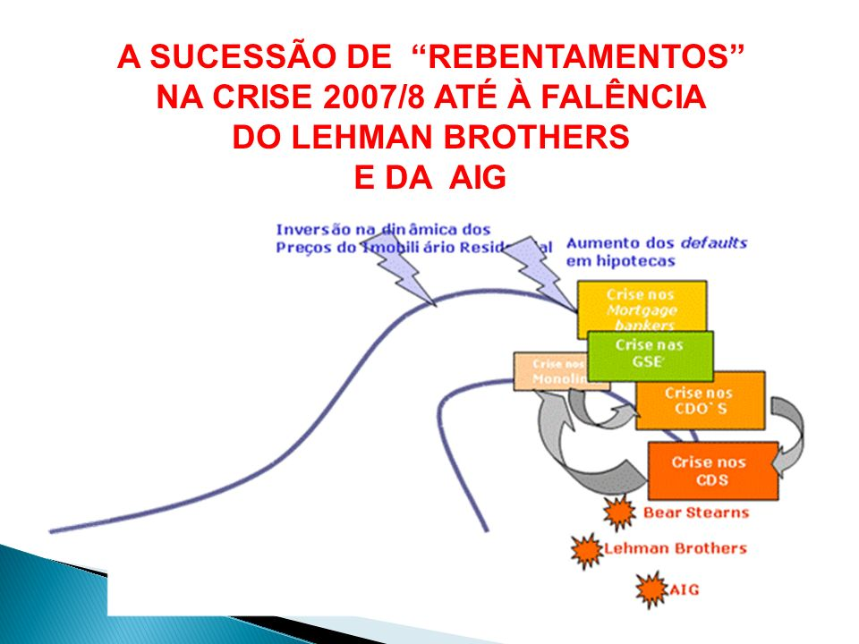 A SUCESSÃO DE REBENTAMENTOS NA CRISE 2007/8 ATÉ À FALÊNCIA