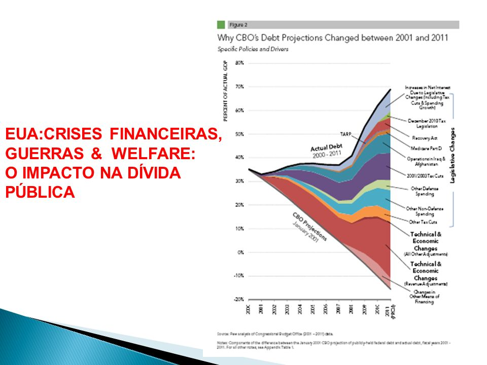 EUA:CRISES FINANCEIRAS,