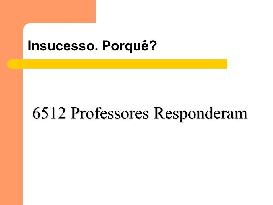 6512 Professores Responderam