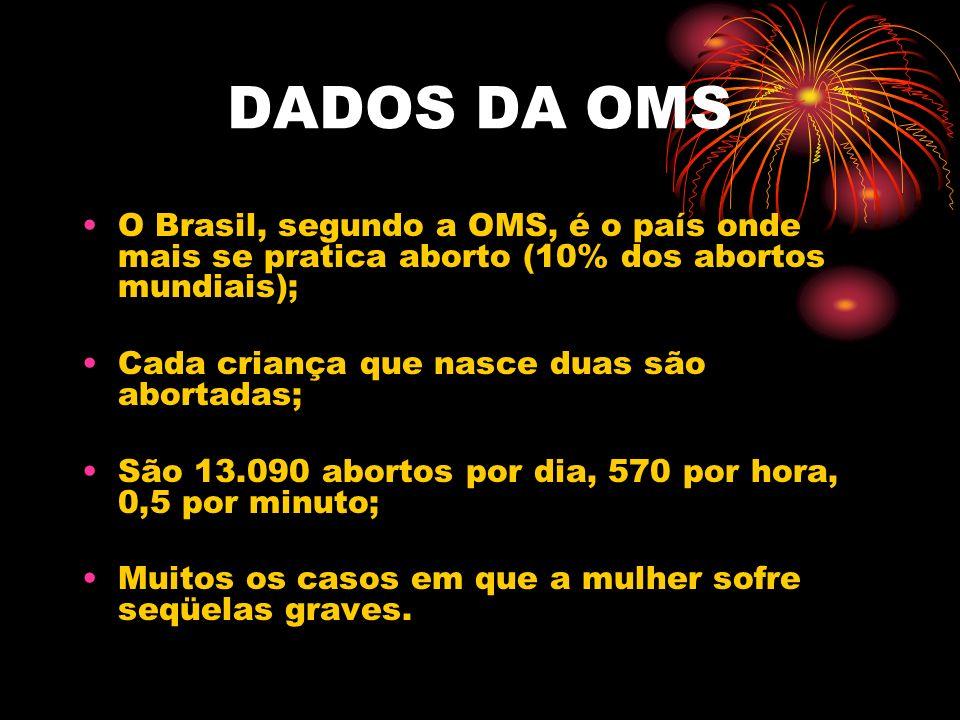 DADOS DA OMS O Brasil, segundo a OMS, é o país onde mais se pratica aborto (10% dos abortos mundiais);