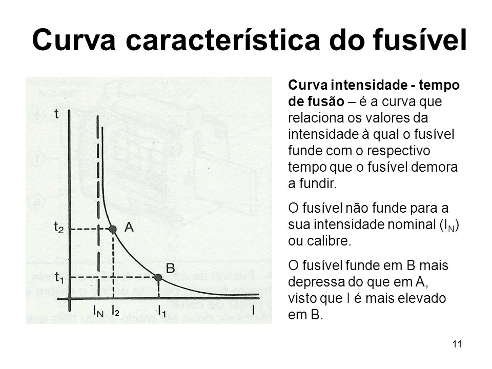 Curva característica do fusível