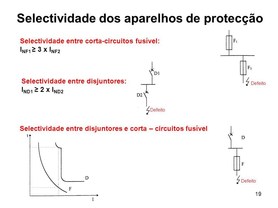 Selectividade dos aparelhos de protecção