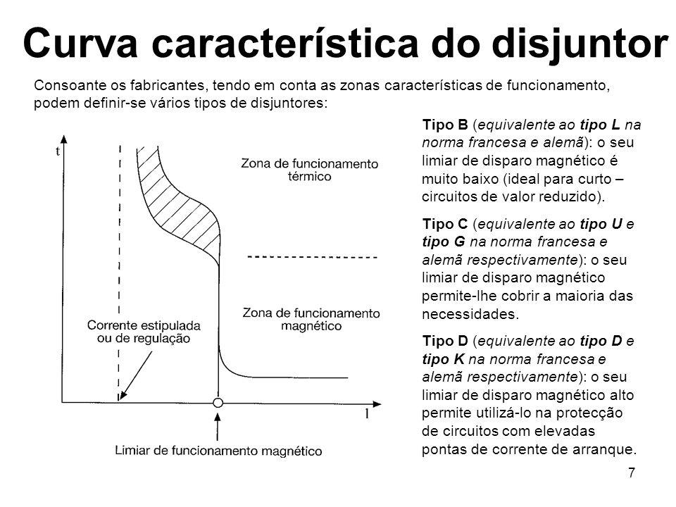 Curva característica do disjuntor
