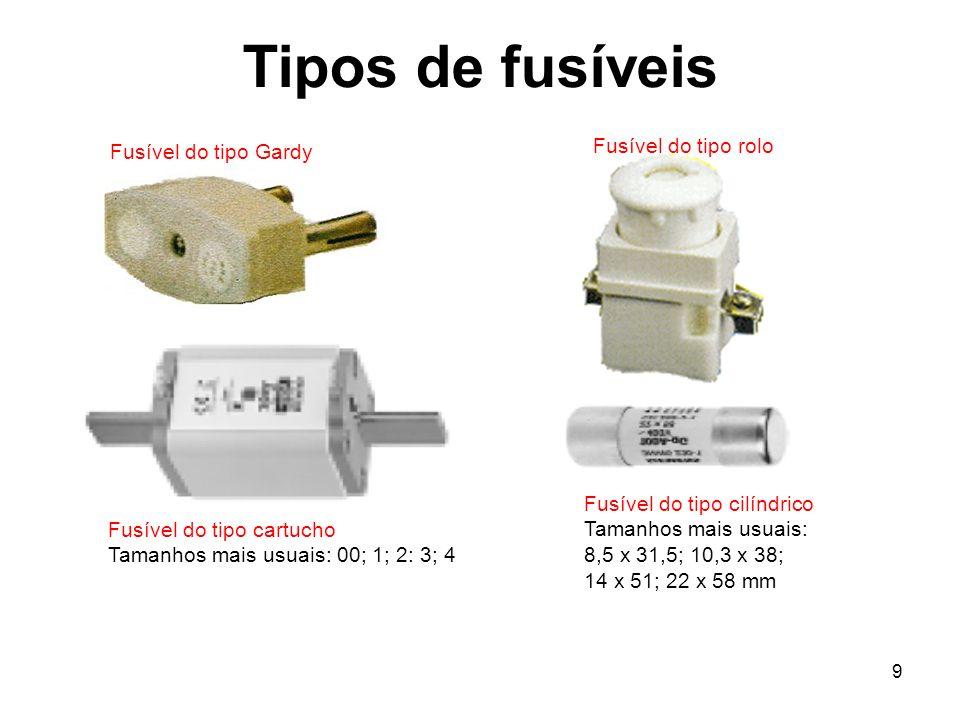 Tipos de fusíveis Fusível do tipo rolo Fusível do tipo Gardy