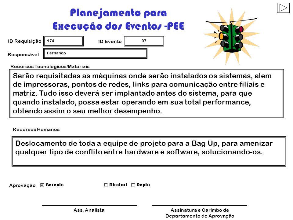 Planejamento para Execução dos Eventos -PEE
