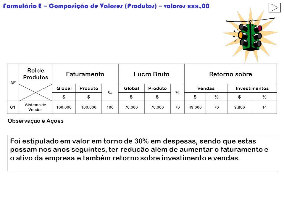 Formulário E – Composição de Valores (Produtos) – valores xxx,00