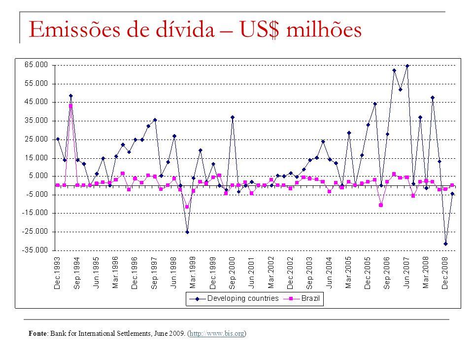 Emissões de dívida – US$ milhões