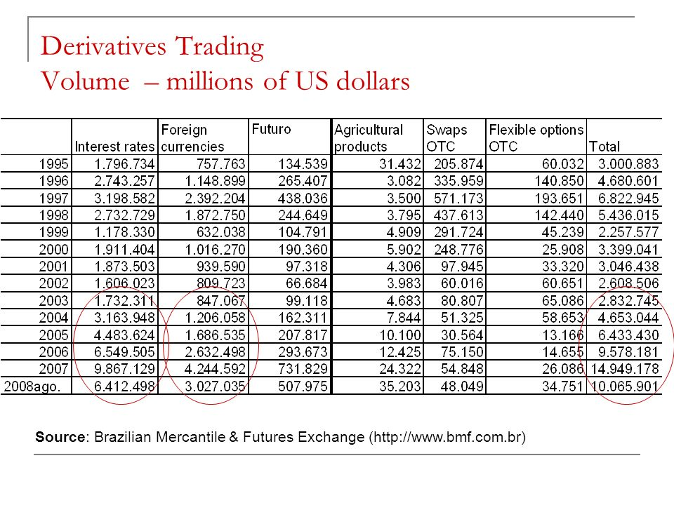 Derivatives Trading Volume – millions of US dollars