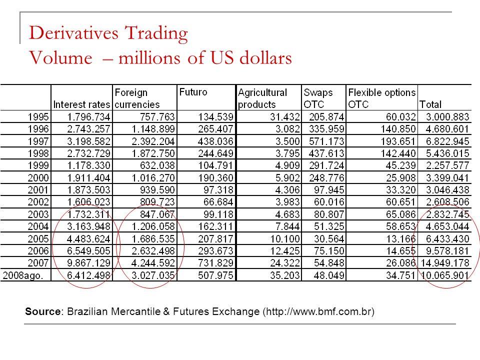 Derivatives Trading Volume – millions of US dollars