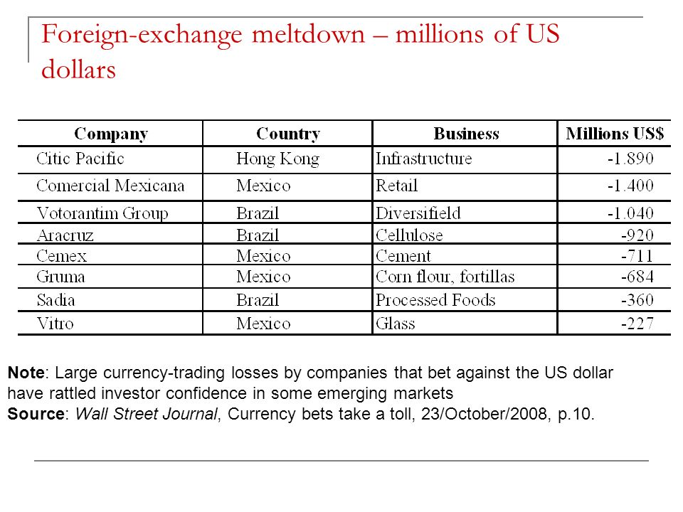 Foreign-exchange meltdown – millions of US dollars
