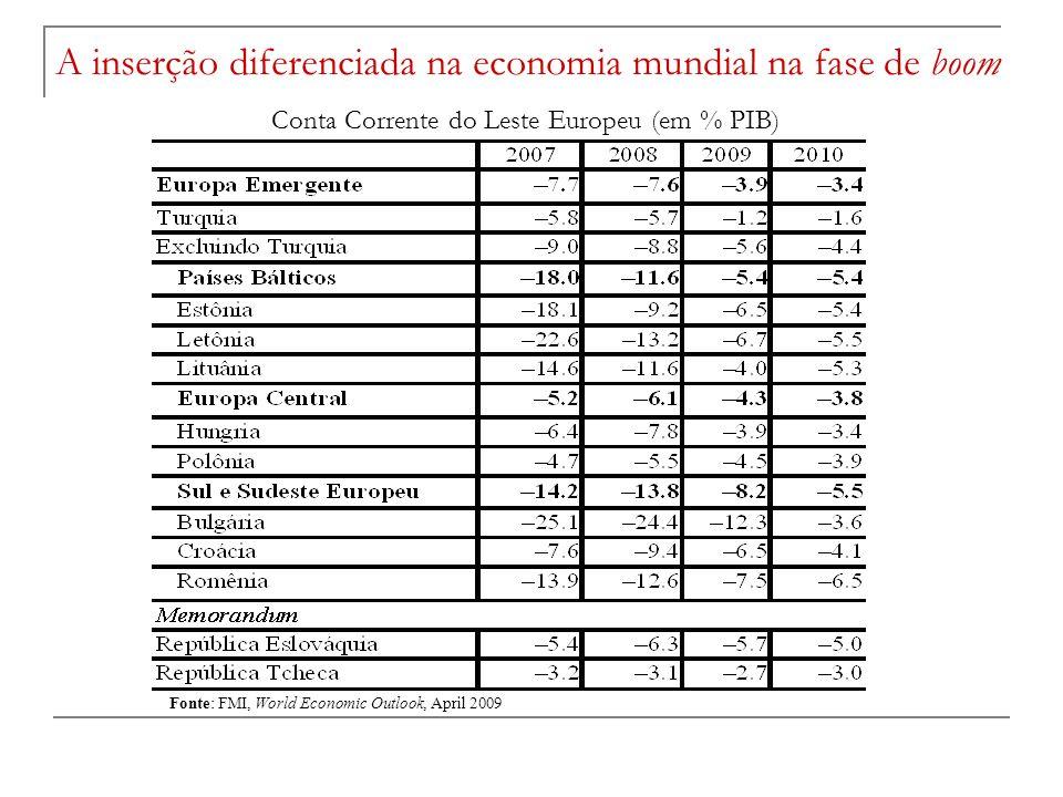 Conta Corrente do Leste Europeu (em % PIB)