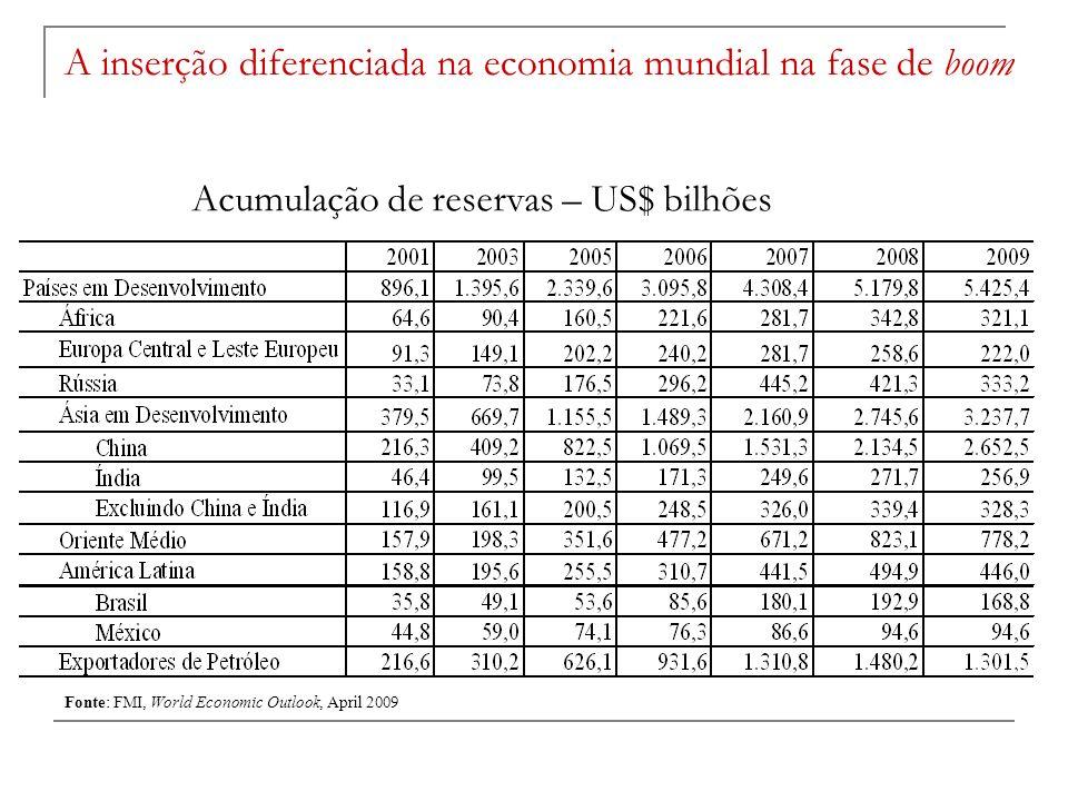 Acumulação de reservas – US$ bilhões