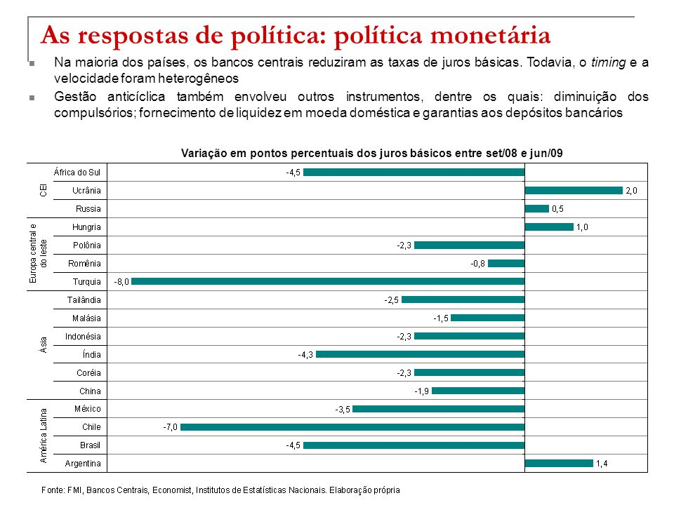 As respostas de política: política monetária