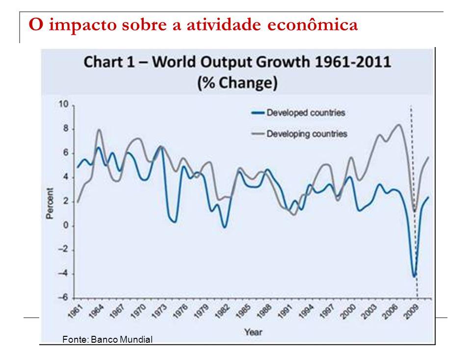O impacto sobre a atividade econômica