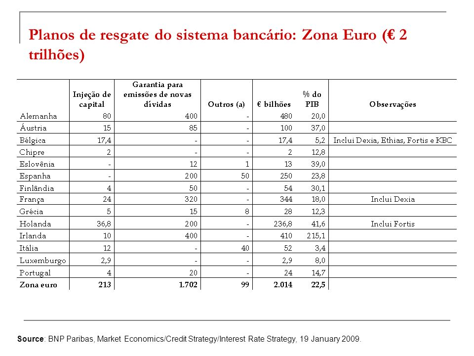 Planos de resgate do sistema bancário: Zona Euro (€ 2 trilhões)