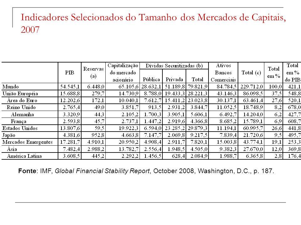 Indicadores Selecionados do Tamanho dos Mercados de Capitais, 2007