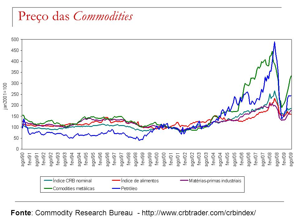 Preço das Commodities Fonte: Commodity Research Bureau - http://www.crbtrader.com/crbindex/