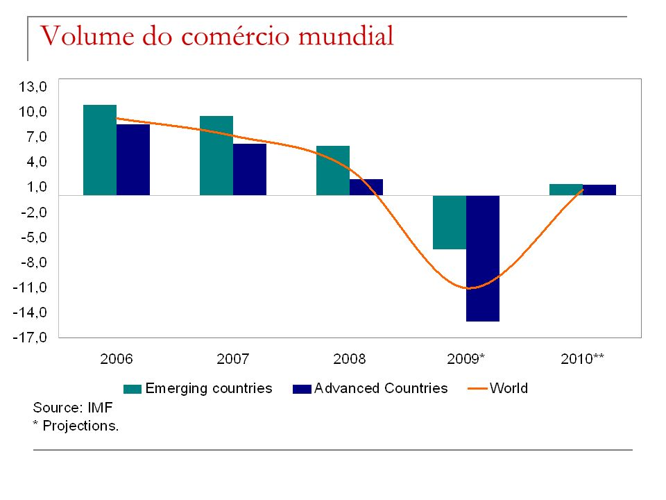 Volume do comércio mundial
