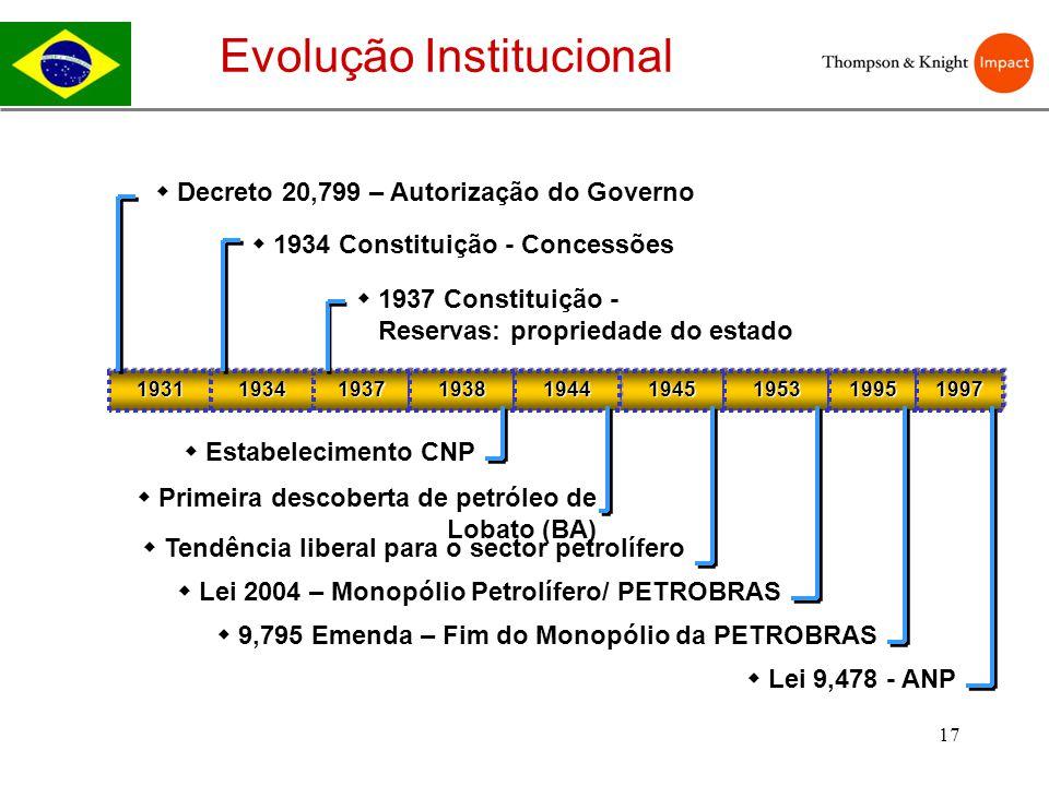 Evolução Institucional