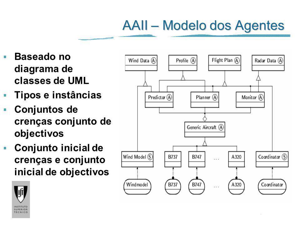 AAII – Modelo dos Agentes