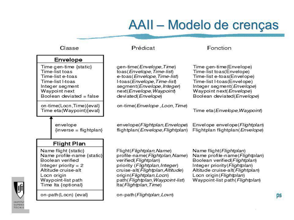 AAII – Modelo de crenças