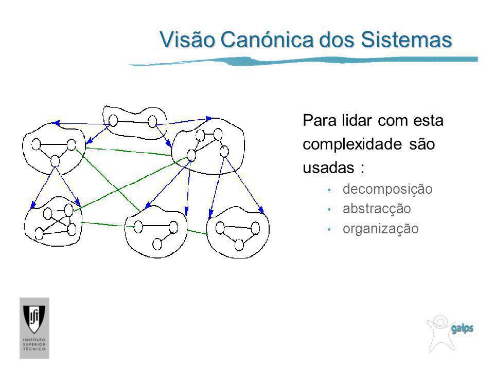 Visão Canónica dos Sistemas