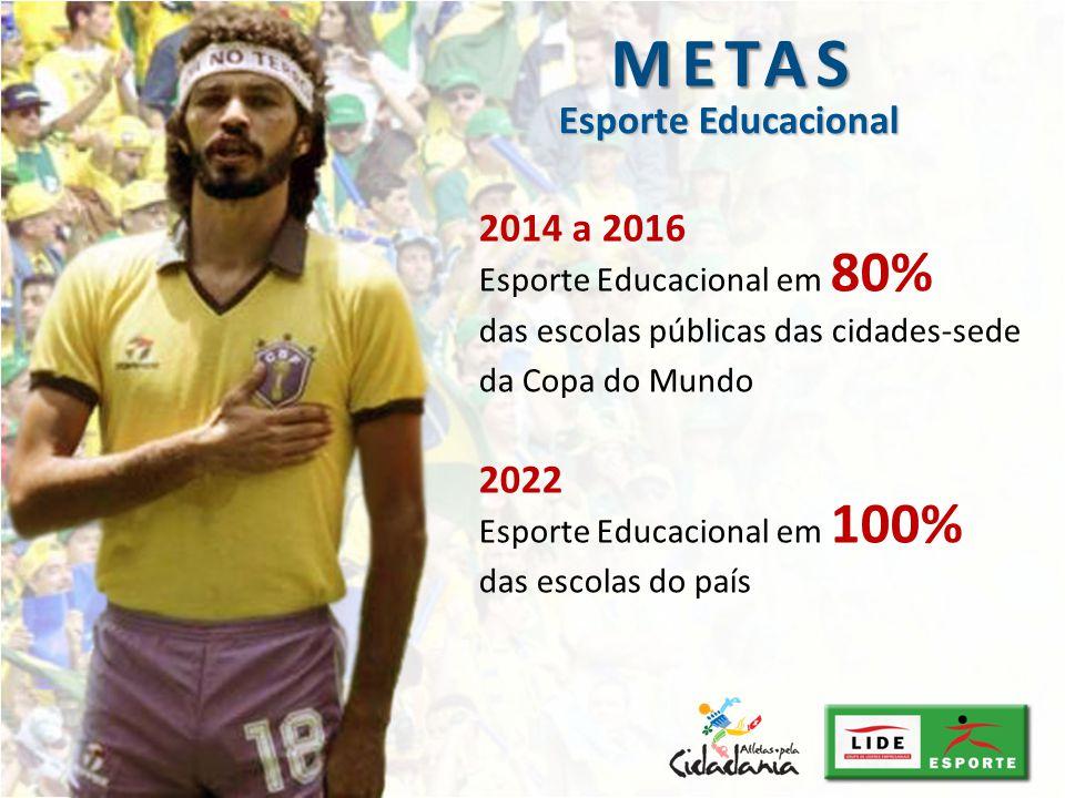 METAS Esporte Educacional 2014 a 2016 2022 Esporte Educacional em 80%