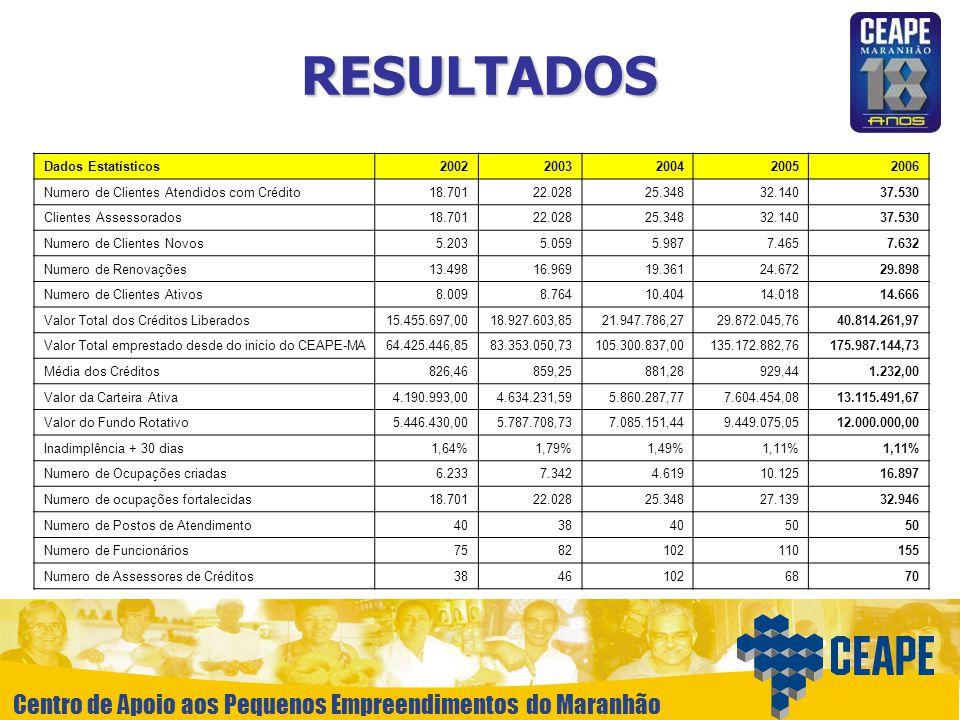 RESULTADOS Dados Estatísticos 2002 2003 2004 2005 2006