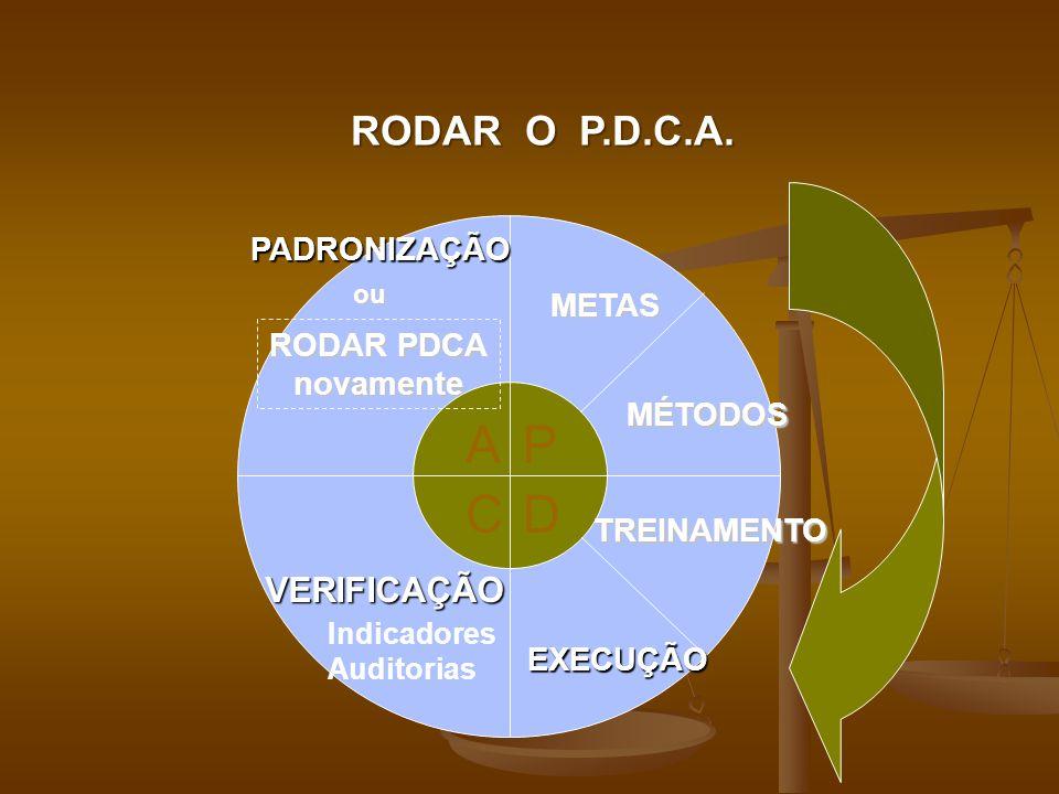 P D A C RODAR O P.D.C.A. VERIFICAÇÃO PADRONIZAÇÃO METAS RODAR PDCA