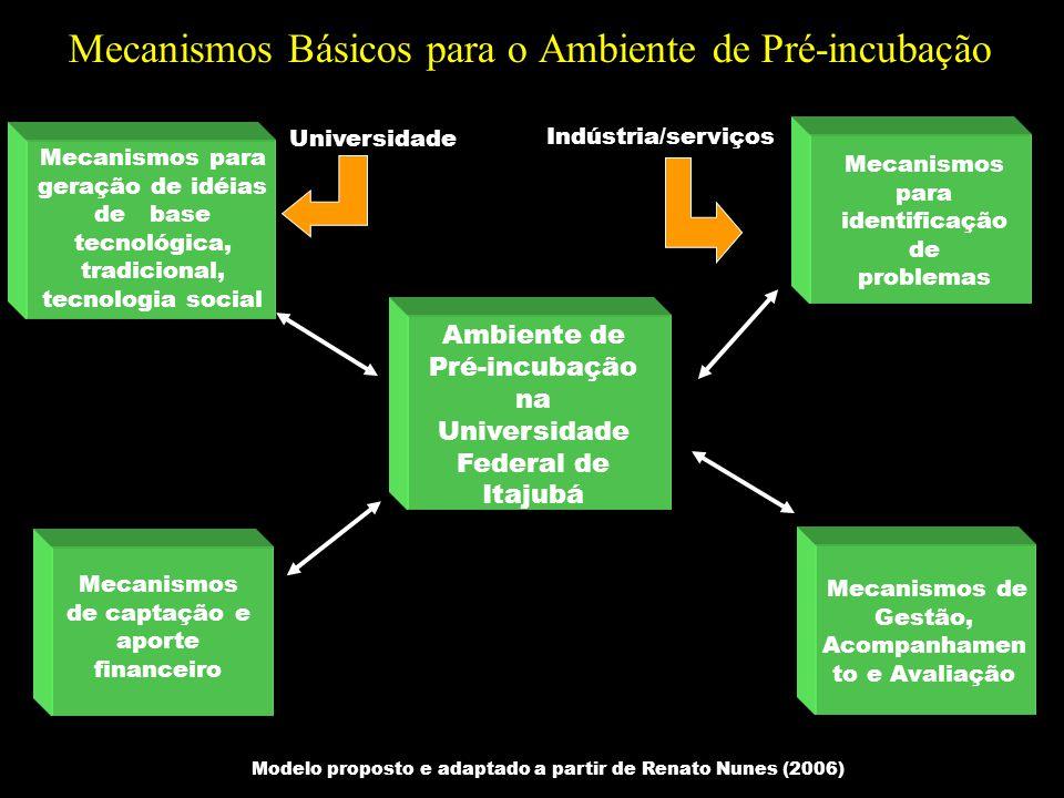 Mecanismos Básicos para o Ambiente de Pré-incubação