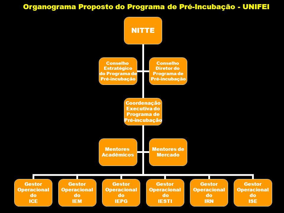 Organograma Proposto do Programa de Pré-Incubação - UNIFEI