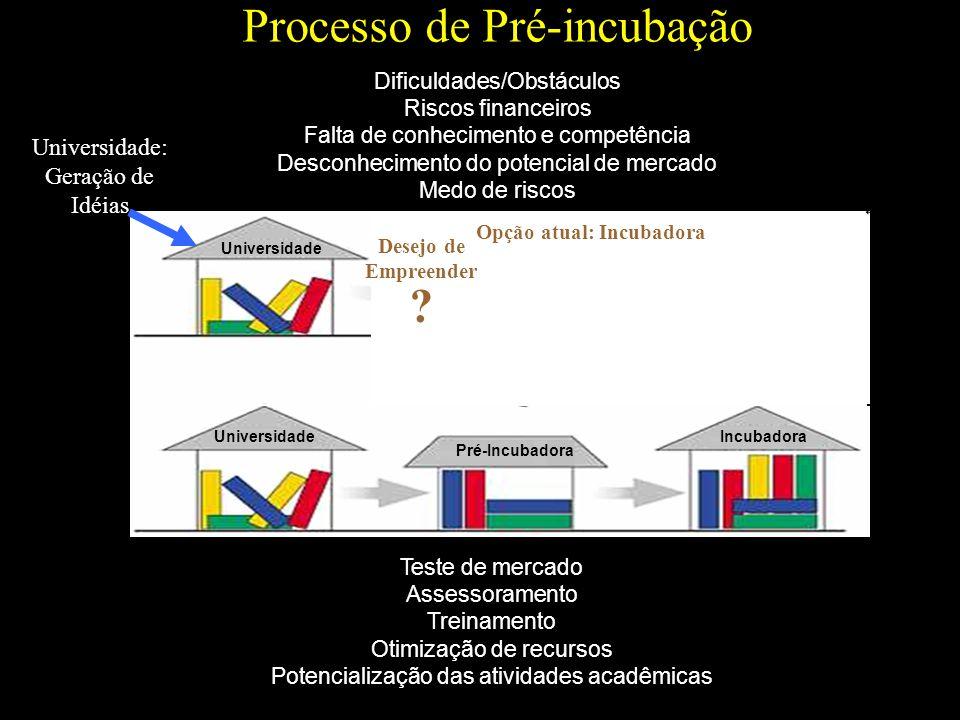 Processo de Pré-incubação