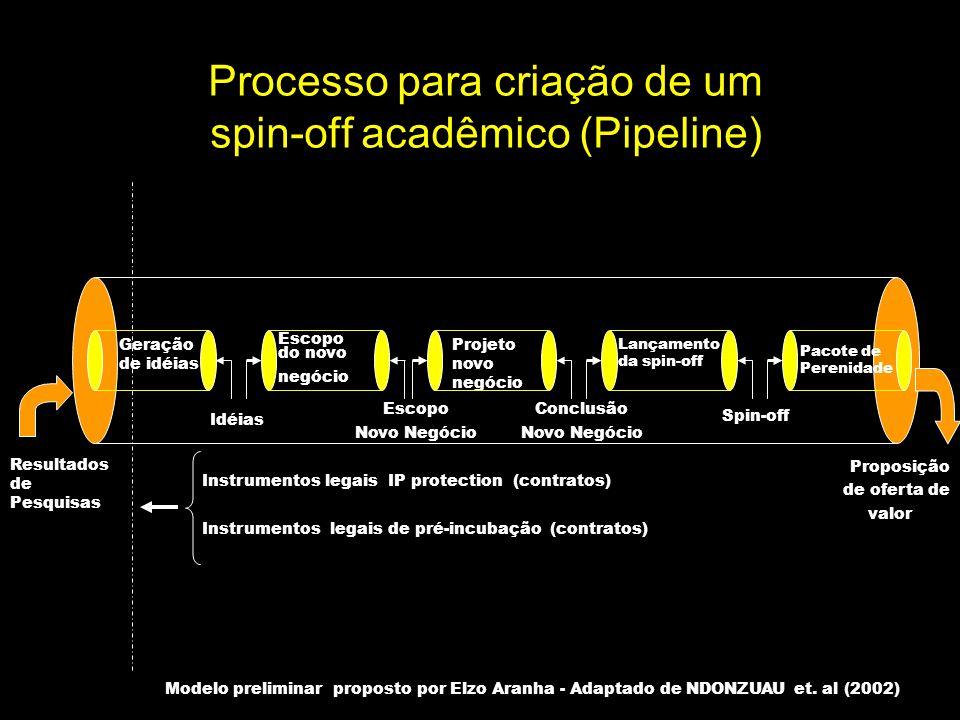 Processo para criação de um spin-off acadêmico (Pipeline)