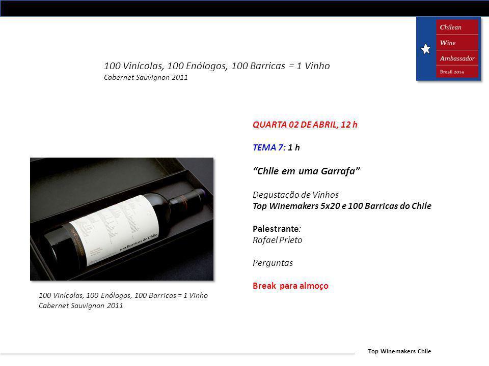 100 Vinícolas, 100 Enólogos, 100 Barricas = 1 Vinho
