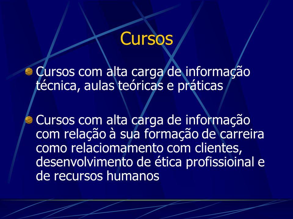 Cursos Cursos com alta carga de informação técnica, aulas teóricas e práticas.