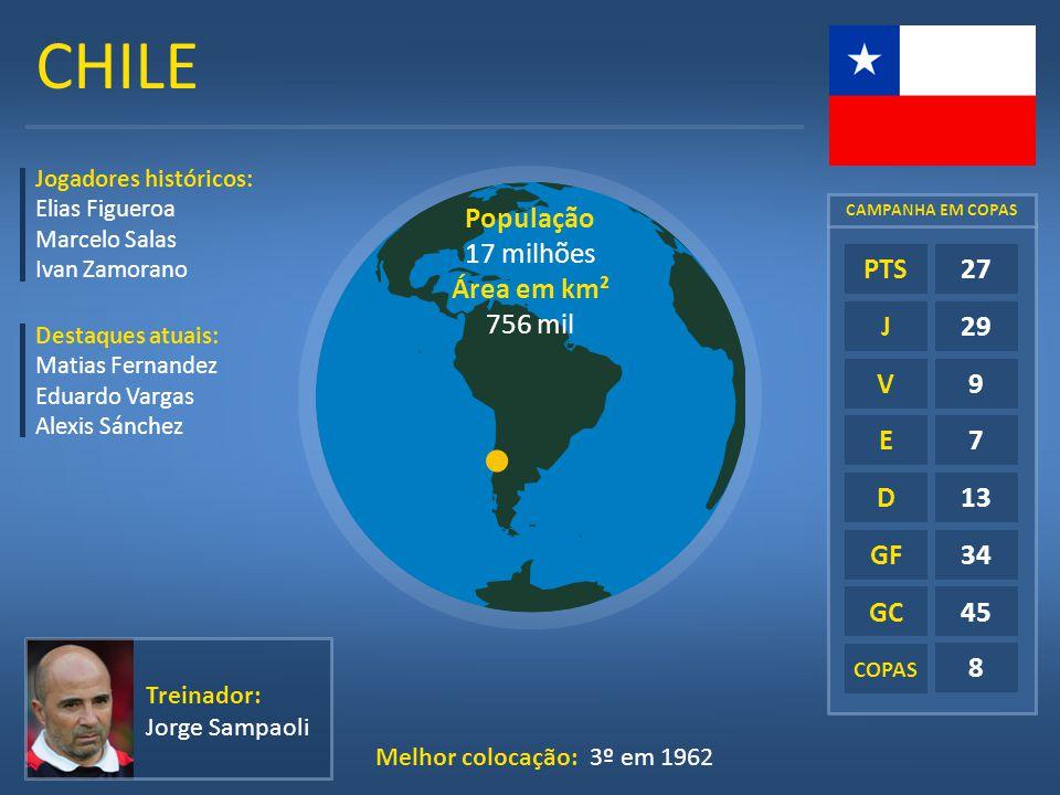 CHILE População 17 milhões Área em km² 756 mil E D GF GC 27 29 9 7 13