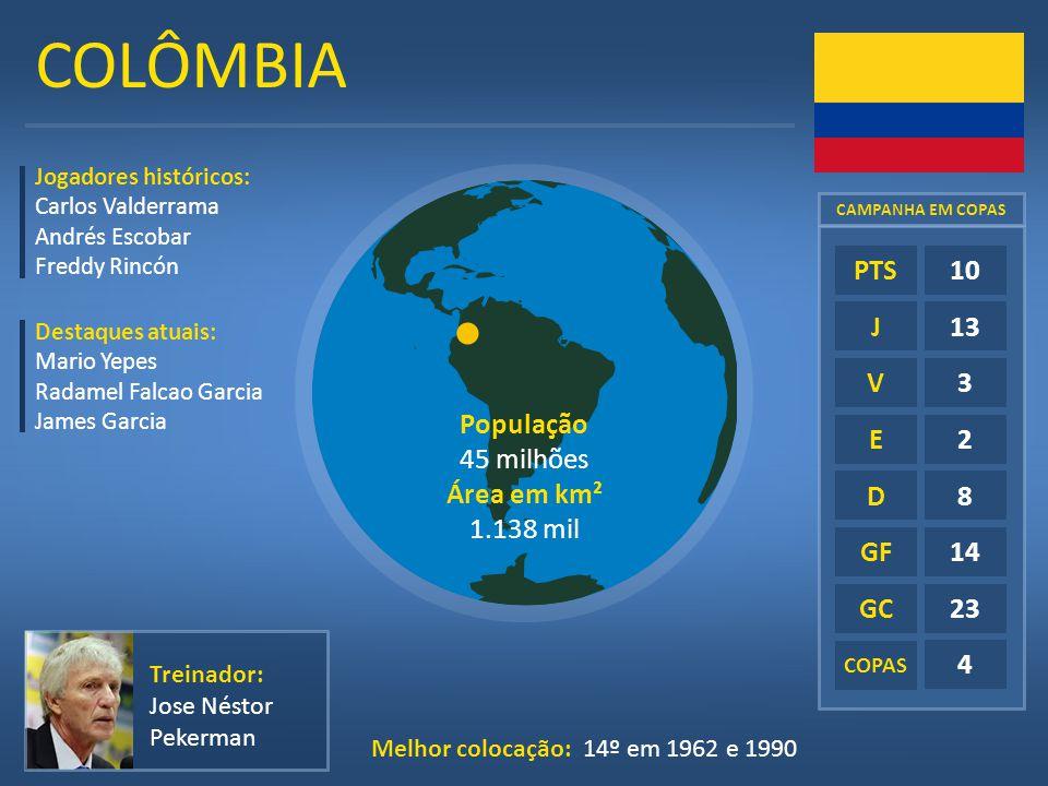 COLÔMBIA E D GF GC 10 13 3 2 8 14 23 4 PTS J V População