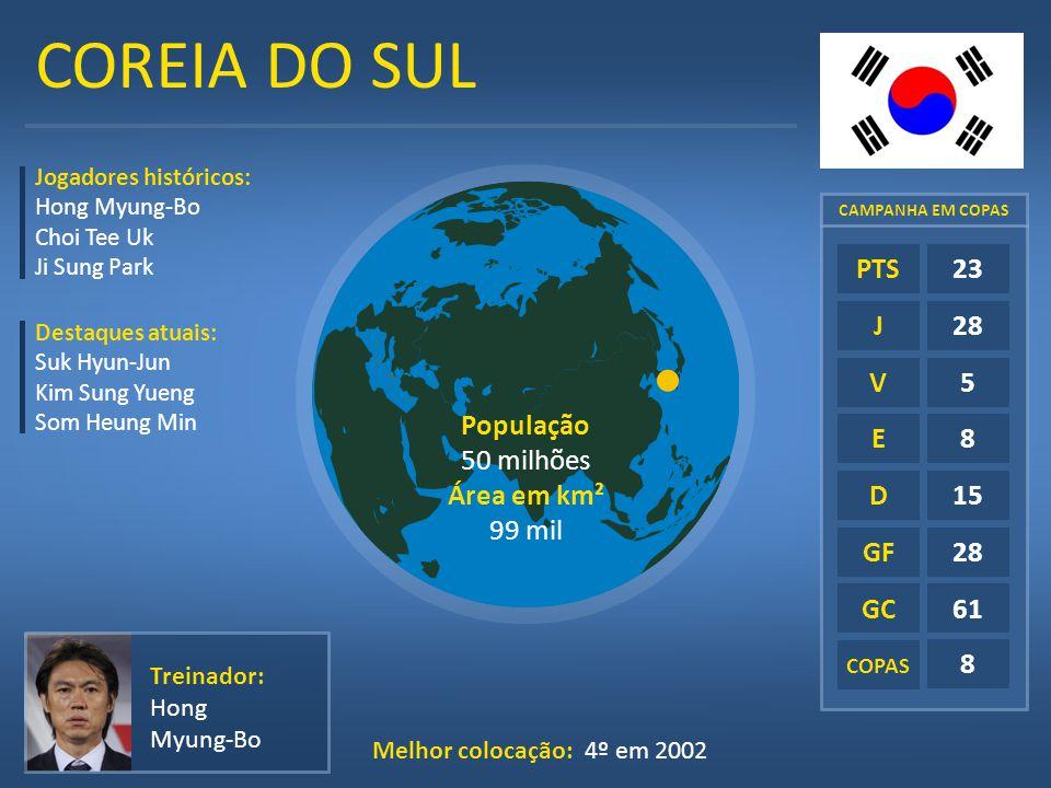 COREIA DO SUL E D GF GC 23 28 5 8 15 61 PTS J V População