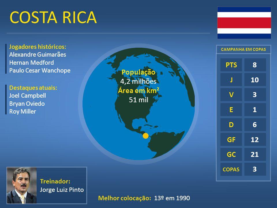 COSTA RICA E D GF GC 8 10 3 1 6 12 21 PTS J V População