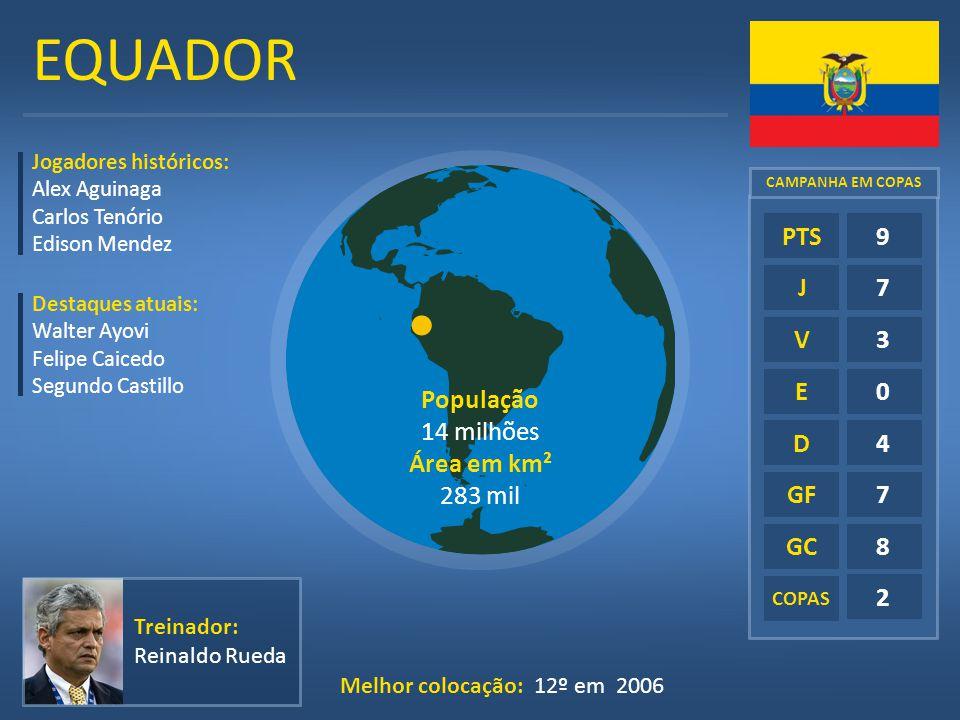 EQUADOR E D GF GC 9 7 3 4 8 2 PTS J V População 14 milhões Área em km²