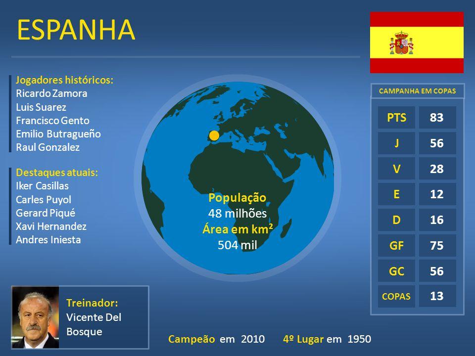 ESPANHA E D GF GC 83 56 28 12 16 75 13 PTS J V População