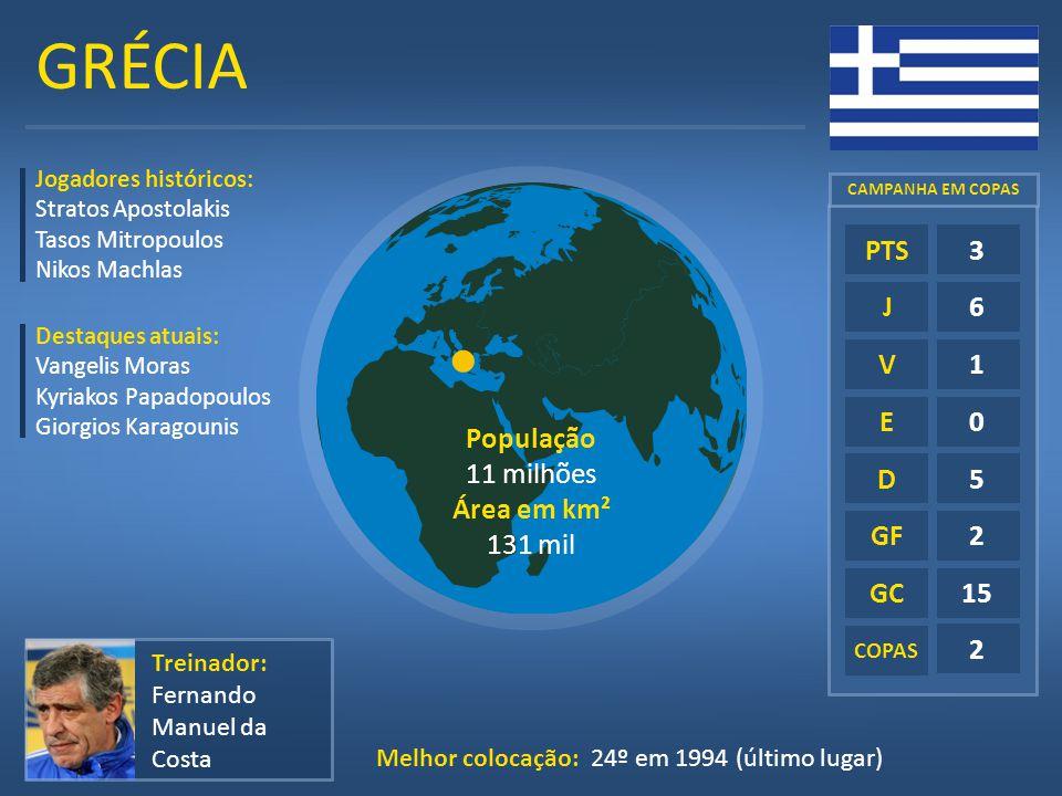 GRÉCIA E D GF GC 3 6 1 5 2 15 PTS J V População 11 milhões Área em km²