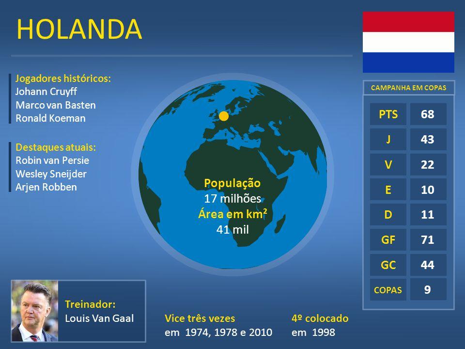 HOLANDA E D GF GC 68 43 22 10 11 71 44 9 PTS J V População