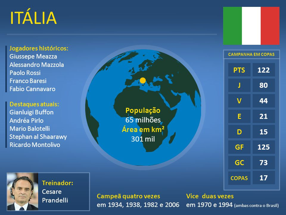 ITÁLIA E D GF GC 122 80 44 21 15 125 73 17 PTS J V População