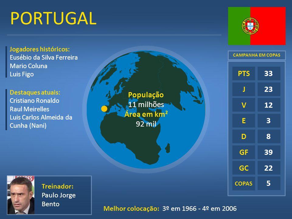 PORTUGAL E D GF GC 33 23 12 3 8 39 22 5 PTS J V População