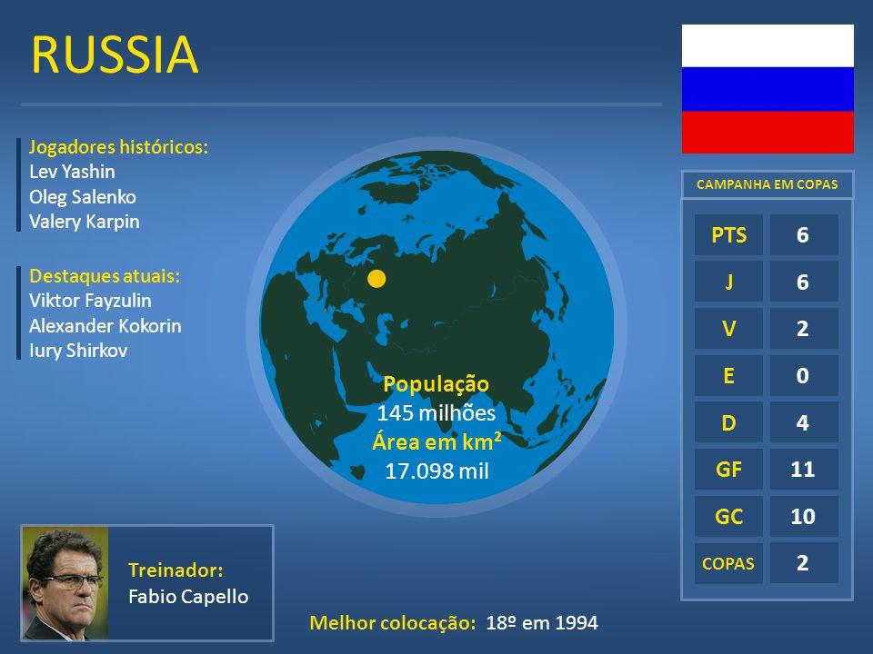 RUSSIA E D GF GC 6 2 4 11 10 PTS J V População 145 milhões Área em km²