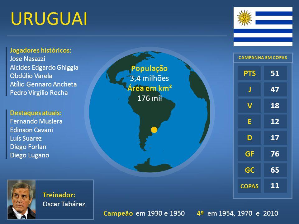 URUGUAI População 3,4 milhões Área em km² 176 mil E D GF GC 51 47 18